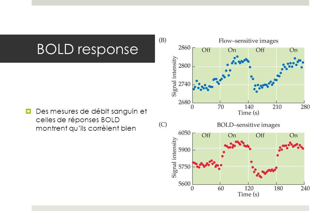 BOLD response Des mesures de débit sanguin et celles de réponses BOLD montrent quils corrèlent bien