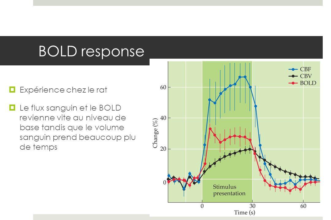 BOLD response Expérience chez le rat Le flux sanguin et le BOLD revienne vite au niveau de base tandis que le volume sanguin prend beaucoup plu de temps