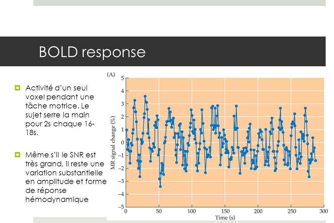 BOLD response Activité dun seul voxel pendant une tâche motrice.