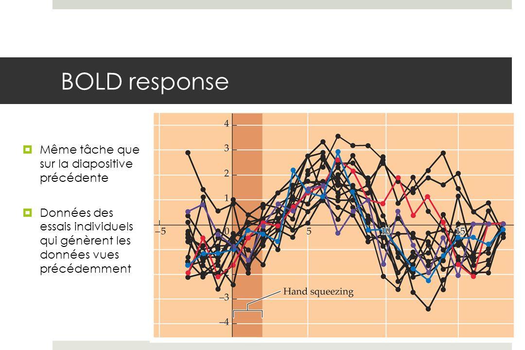 BOLD response Même tâche que sur la diapositive précédente Données des essais individuels qui génèrent les données vues précédemment