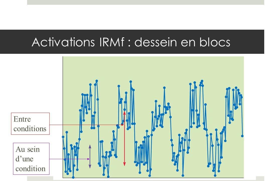Activations IRMf : dessein en blocs Au sein dune condition Entre conditions