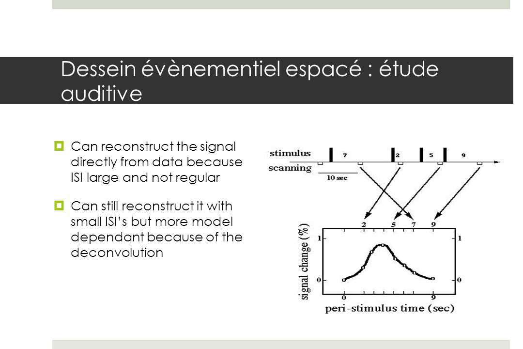 Dessein évènementiel espacé : étude auditive Can reconstruct the signal directly from data because ISI large and not regular Can still reconstruct it with small ISIs but more model dependant because of the deconvolution