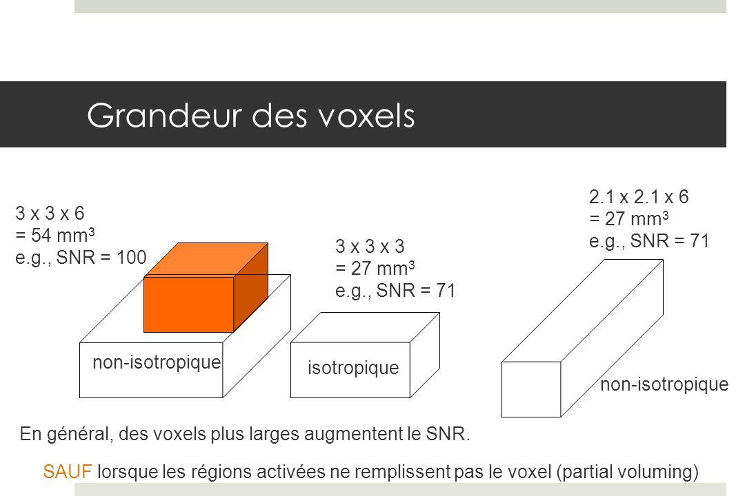 3 x 3 x 6 = 54 mm 3 e.g., SNR = 100 3 x 3 x 3 = 27 mm 3 e.g., SNR = 71 2.1 x 2.1 x 6 = 27 mm 3 e.g., SNR = 71 SAUF lorsque les régions activées ne remplissent pas le voxel (partial voluming) isotropique non-isotropique En général, des voxels plus larges augmentent le SNR.