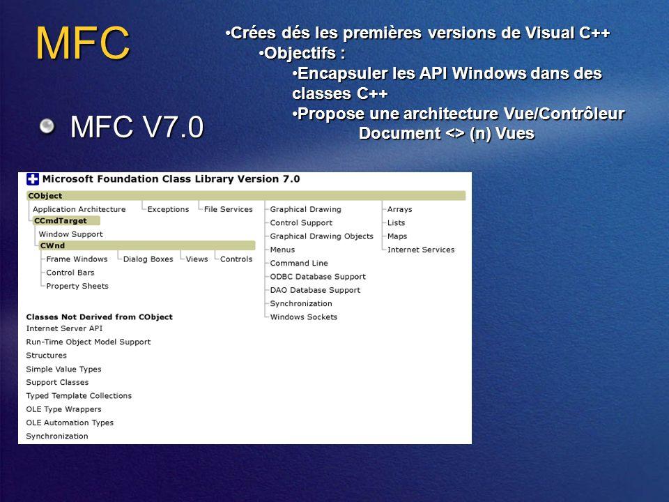 MFC MFC V7.0 Crées dés les premières versions de Visual C++Crées dés les premières versions de Visual C++ Objectifs :Objectifs : Encapsuler les API Windows dans des classes C++Encapsuler les API Windows dans des classes C++ Propose une architecture Vue/ContrôleurPropose une architecture Vue/Contrôleur Document <> (n) Vues