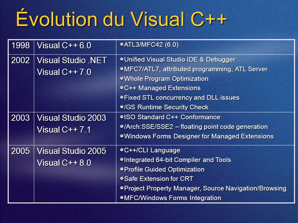 Évolution du Visual C++ 1998 Visual C++ 6.0 ATL3/MFC42 (6.0) 2002 Visual Studio.NET Visual C++ 7.0 Unified Visual Studio IDE & Debugger MFC7/ATL7, att