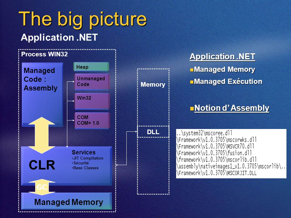 The big picture Application.NET Memory DLL Managed Code : Assembly CLR Unmanaged Code Win32COM COM+ 1.0 Services JIT Compilation Sécurité Base Classes