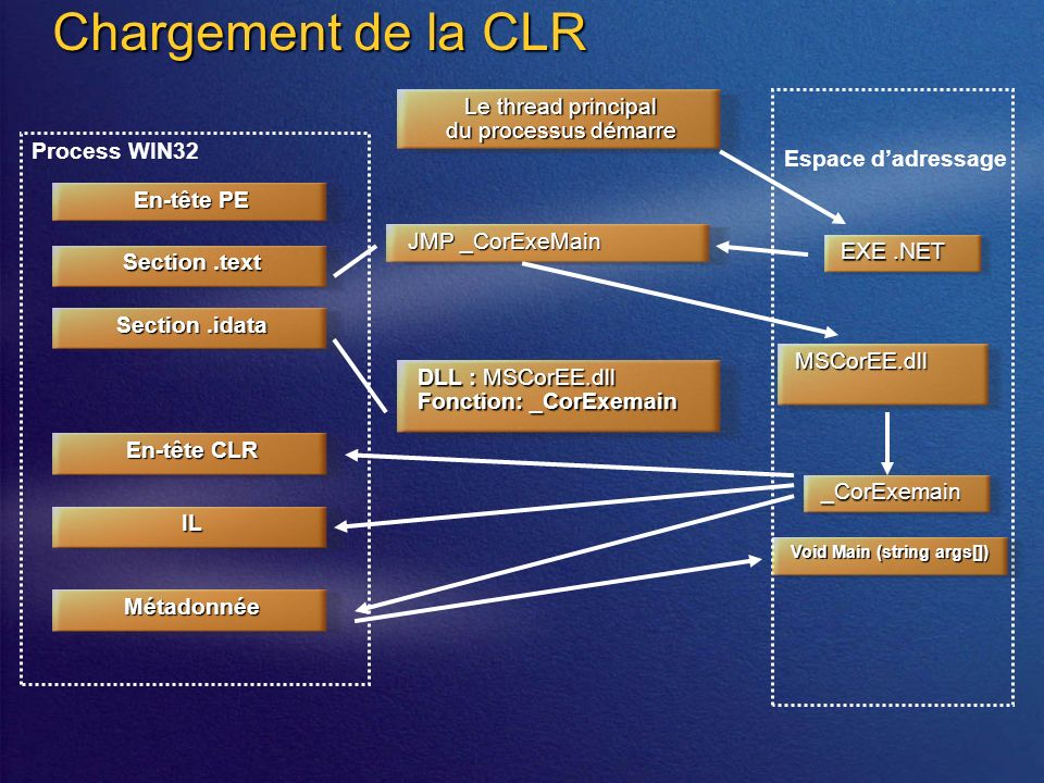 Chargement de la CLR Espace dadressage Process WIN32 En-tête PE Section.text Section.idata En-tête CLR IL Métadonnée DLL : MSCorEE.dll Fonction: _CorExemain JMP _CorExeMain Le thread principal du processus démarre EXE.NET MSCorEE.dll _CorExemain Void Main (string args[])