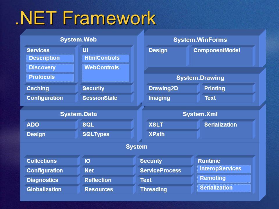 .NET Framework System Globalization Diagnostics Configuration Collections Resources Reflection Net IO Threading Text ServiceProcess SecurityRuntime In