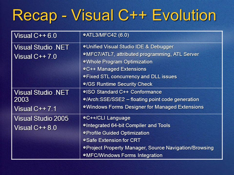 Recap - Visual C++ Evolution Visual C++ 6.0 ATL3/MFC42 (6.0) Visual Studio.NET Visual C++ 7.0 Unified Visual Studio IDE & Debugger MFC7/ATL7, attribut