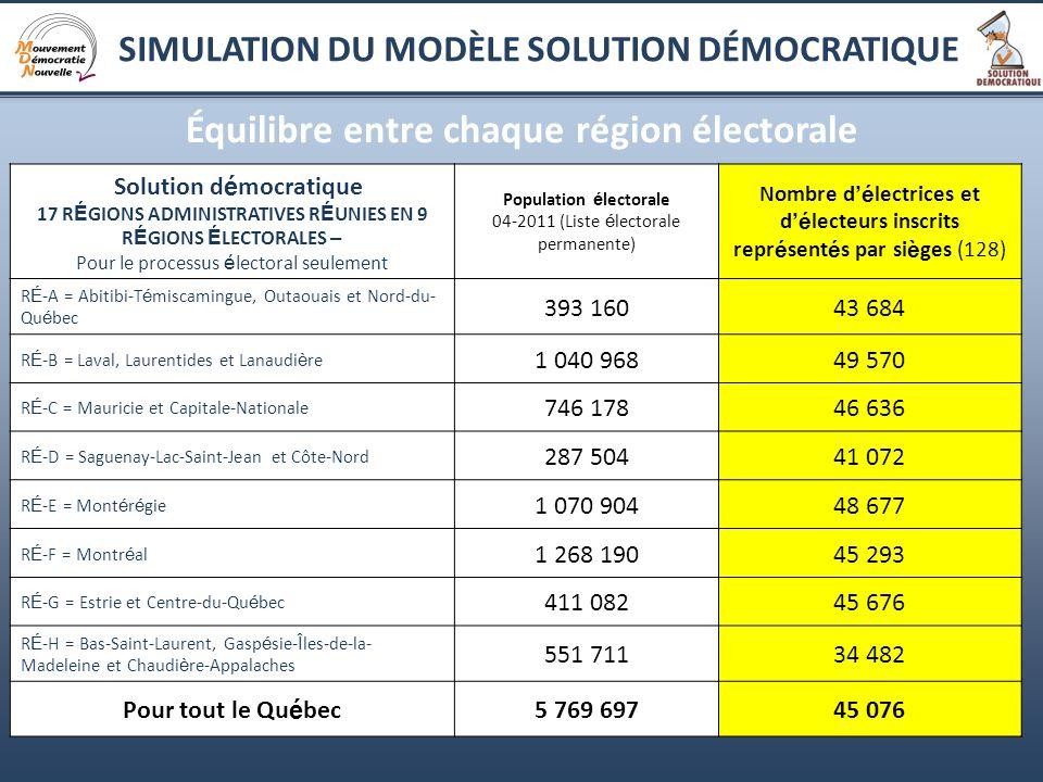 11 Équilibre entre chaque région électorale Solution d é mocratique 17 R É GIONS ADMINISTRATIVES R É UNIES EN 9 R É GIONS É LECTORALES – Pour le proce