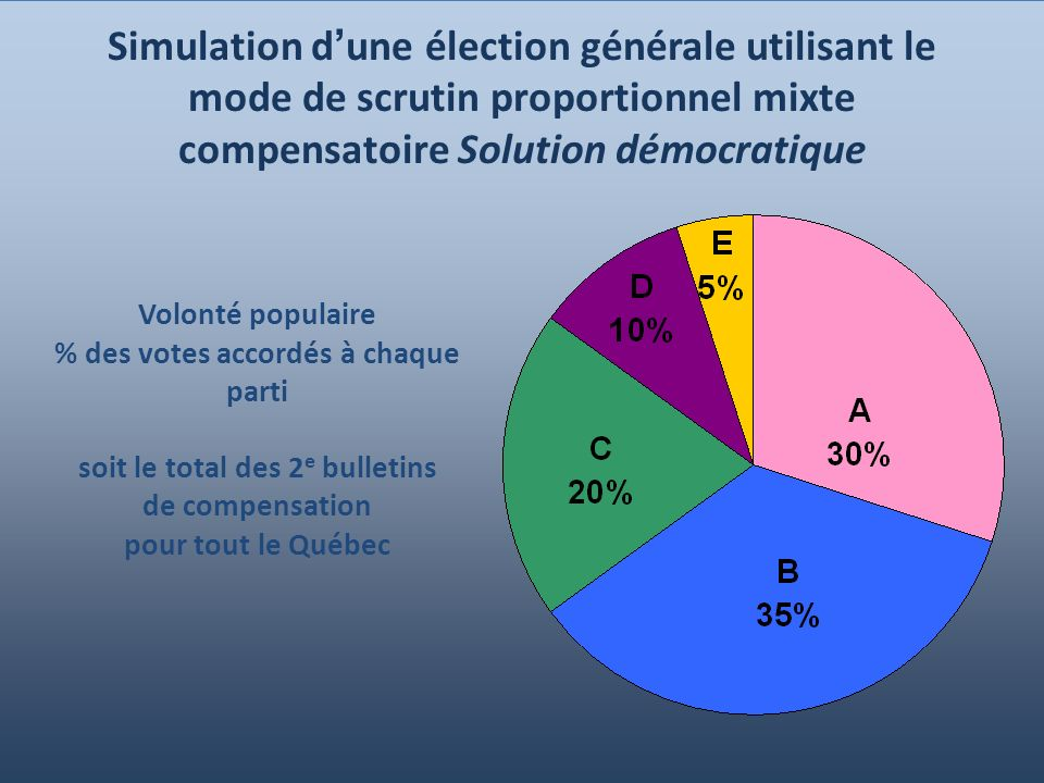 12 Simulation d une élection générale utilisant le mode de scrutin proportionnel mixte compensatoire Solution démocratique Volonté populaire % des votes accordés à chaque parti soit le total des 2 e bulletins de compensation pour tout le Québec