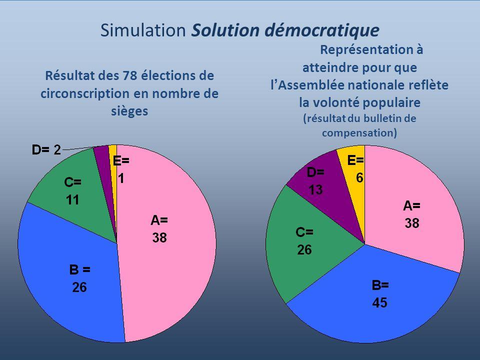 13 Simulation Solution démocratique Résultat des 78 élections de circonscription en nombre de sièges Représentation à atteindre pour que l Assemblée nationale reflète la volonté populaire (résultat du bulletin de compensation)