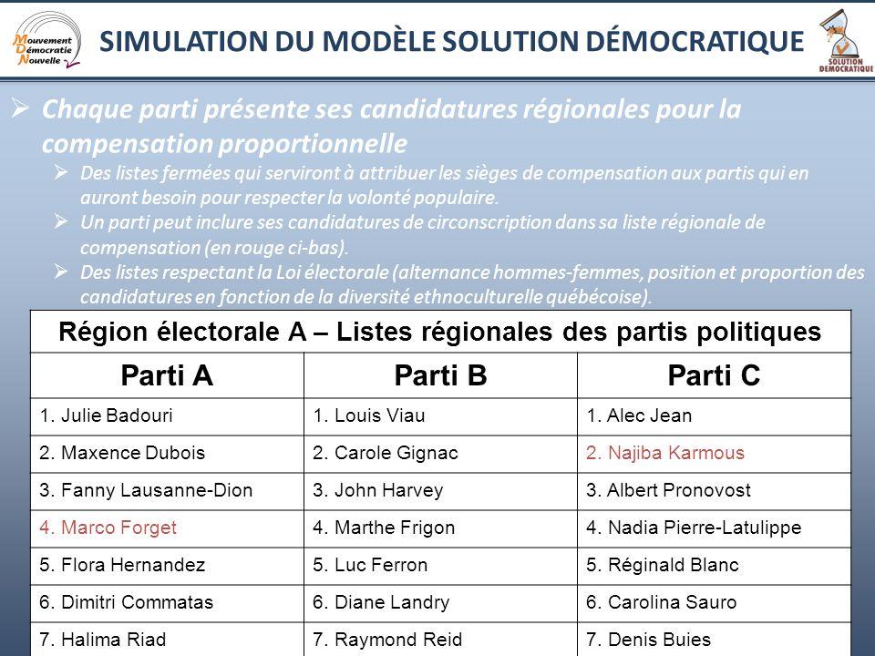 17 Chaque parti présente ses candidatures régionales pour la compensation proportionnelle Des listes fermées qui serviront à attribuer les sièges de c