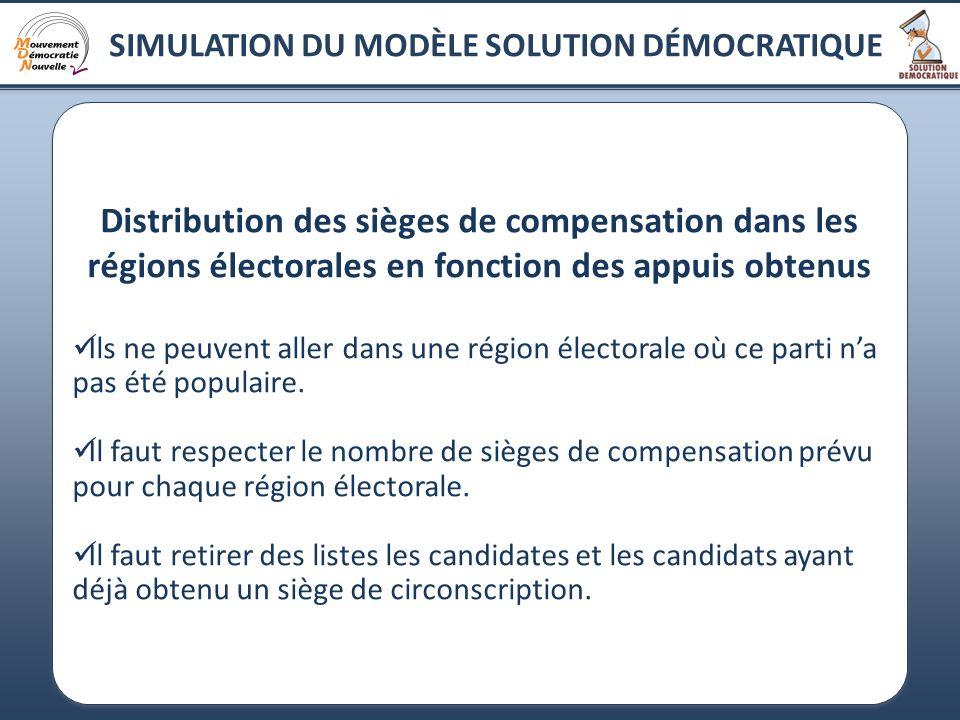 18 SIMULATION DU MODÈLE SOLUTION DÉMOCRATIQUE Distribution des sièges de compensation dans les régions électorales en fonction des appuis obtenus Ils ne peuvent aller dans une région électorale où ce parti na pas été populaire.