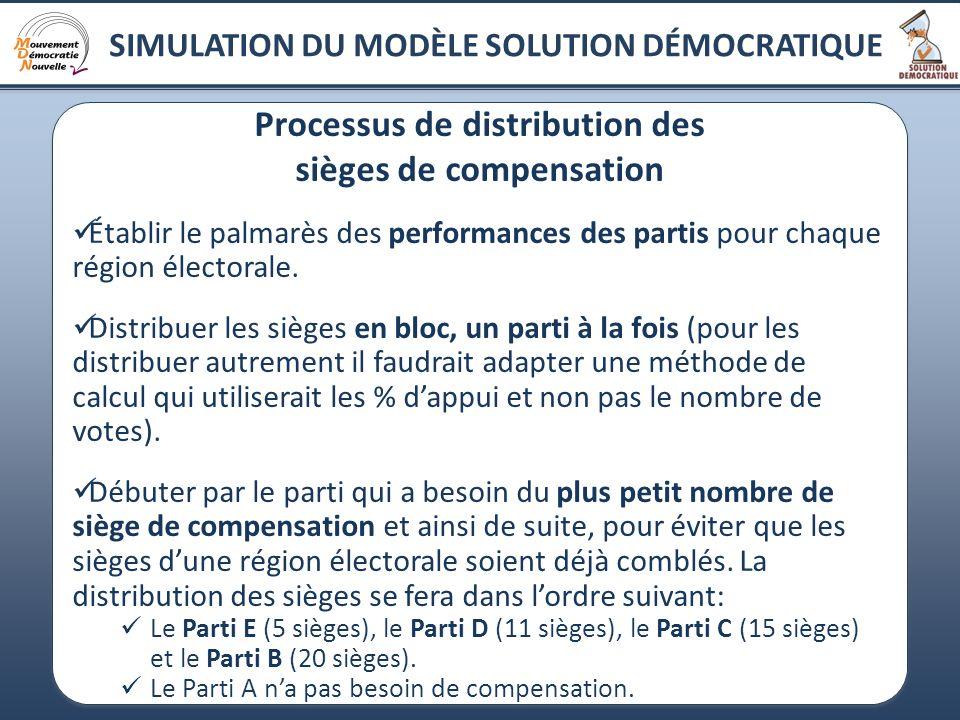 19 Processus de distribution des sièges de compensation Établir le palmarès des performances des partis pour chaque région électorale. Distribuer les