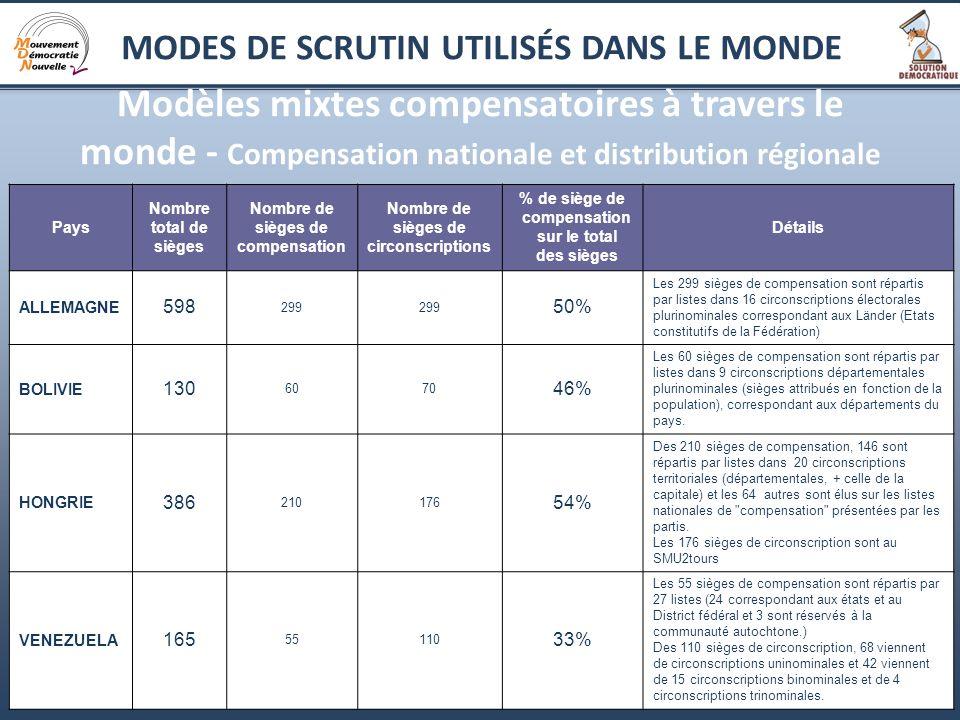2 Modèles mixtes compensatoires à travers le monde - Compensation nationale et distribution régionale Pays Nombre total de sièges Nombre de sièges de