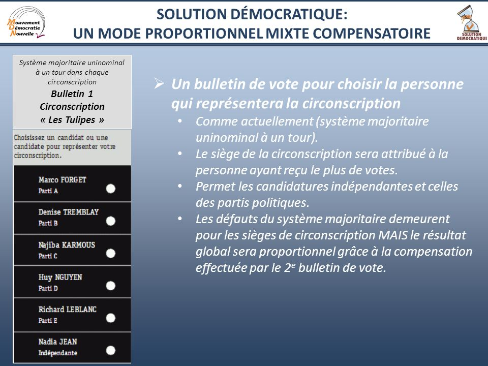 6 Un bulletin de vote pour choisir la personne qui représentera la circonscription Comme actuellement (système majoritaire uninominal à un tour). Le s