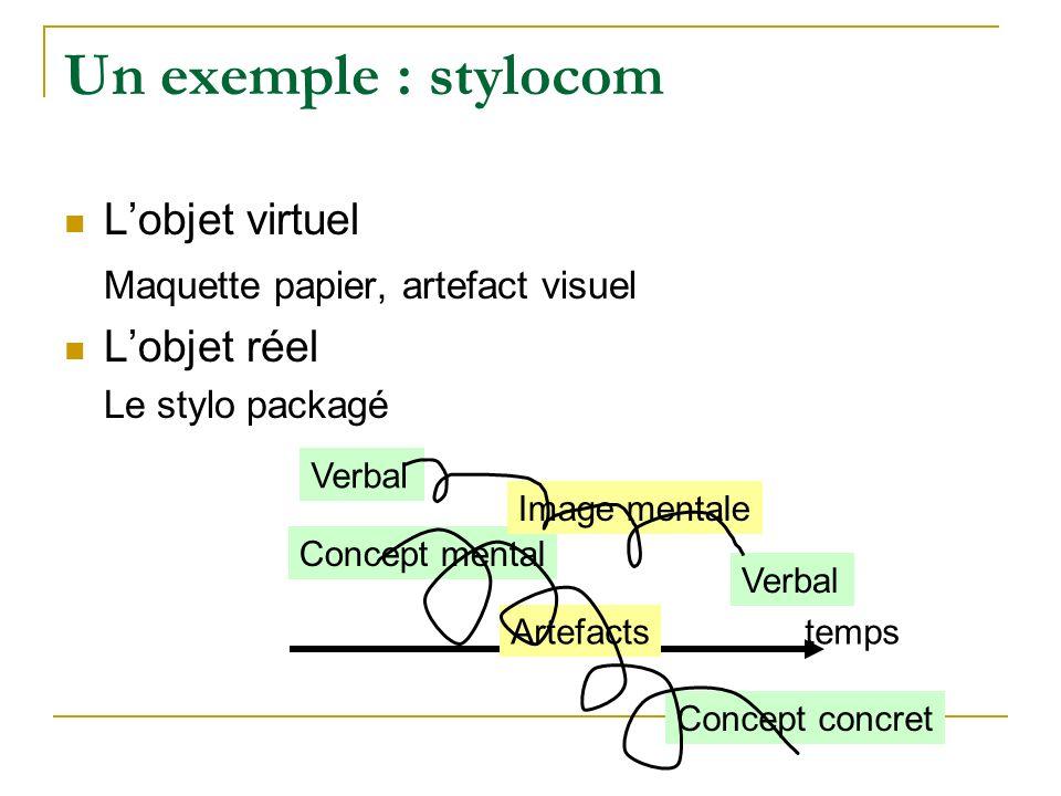Un exemple : stylocom Lobjet virtuel Maquette papier, artefact visuel Lobjet réel Le stylo packagé Concept mental Artefacts Concept concret Verbal Image mentale Verbal temps