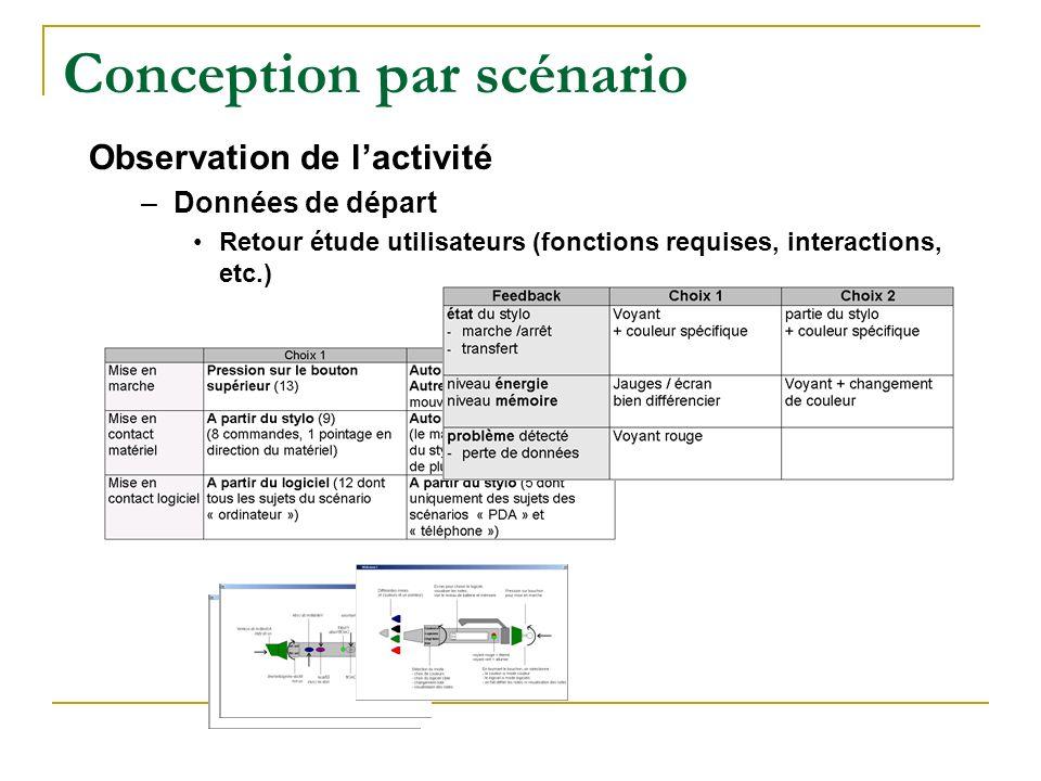 Conception par scénario Observation de lactivité –Données de départ Retour étude utilisateurs (fonctions requises, interactions, etc.)