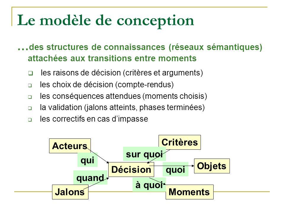 Le modèle de conception … des structures de connaissances (réseaux sémantiques) attachées aux transitions entre moments les raisons de décision (critères et arguments) les choix de décision (compte-rendus) les conséquences attendues (moments choisis) la validation (jalons atteints, phases terminées) les correctifs en cas dimpasse Décision Acteurs qui Critères sur quoi MomentsJalons quand à quoi Objets quoi