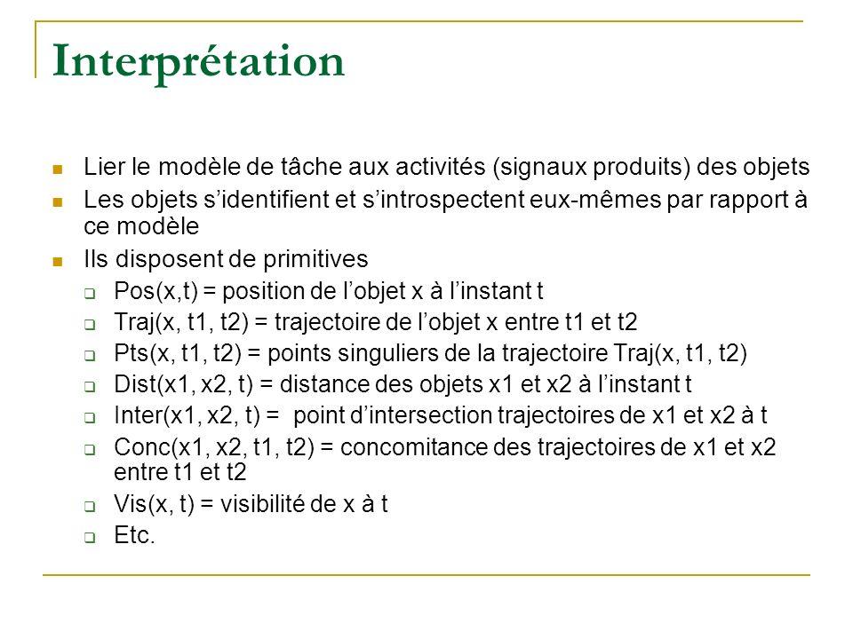 Interprétation Lier le modèle de tâche aux activités (signaux produits) des objets Les objets sidentifient et sintrospectent eux-mêmes par rapport à ce modèle Ils disposent de primitives Pos(x,t) = position de lobjet x à linstant t Traj(x, t1, t2) = trajectoire de lobjet x entre t1 et t2 Pts(x, t1, t2) = points singuliers de la trajectoire Traj(x, t1, t2) Dist(x1, x2, t) = distance des objets x1 et x2 à linstant t Inter(x1, x2, t) = point dintersection trajectoires de x1 et x2 à t Conc(x1, x2, t1, t2) = concomitance des trajectoires de x1 et x2 entre t1 et t2 Vis(x, t) = visibilité de x à t Etc.