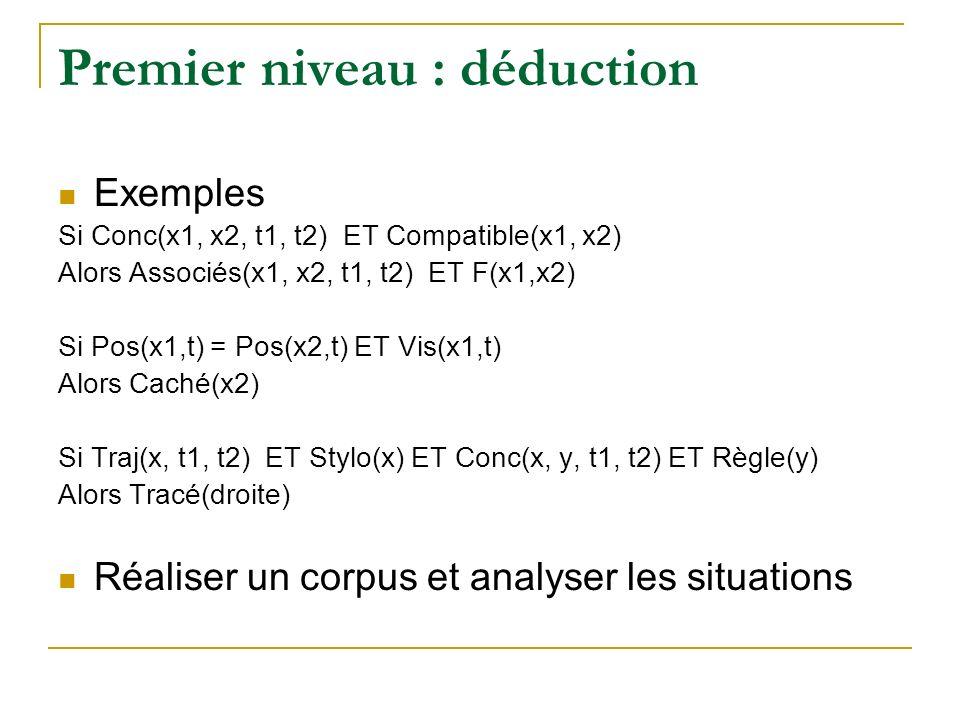 Premier niveau : déduction Exemples Si Conc(x1, x2, t1, t2) ET Compatible(x1, x2) Alors Associés(x1, x2, t1, t2) ET F(x1,x2) Si Pos(x1,t) = Pos(x2,t) ET Vis(x1,t) Alors Caché(x2) Si Traj(x, t1, t2) ET Stylo(x) ET Conc(x, y, t1, t2) ET Règle(y) Alors Tracé(droite) Réaliser un corpus et analyser les situations