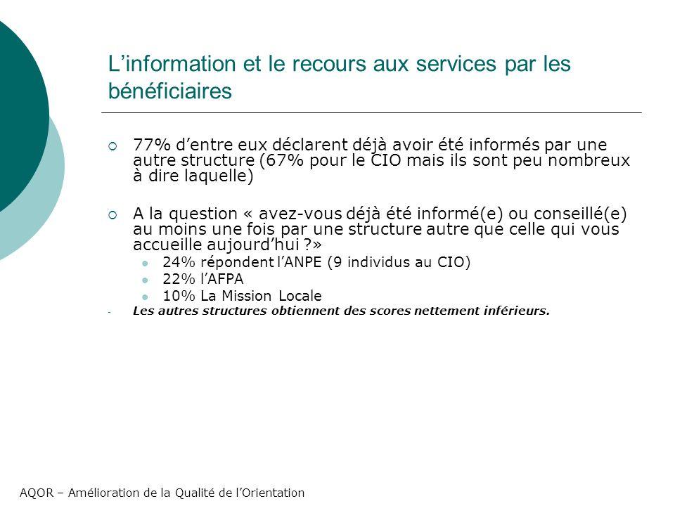 AQOR – Amélioration de la Qualité de lOrientation Linformation et le recours aux services par les bénéficiaires 77% dentre eux déclarent déjà avoir été informés par une autre structure (67% pour le CIO mais ils sont peu nombreux à dire laquelle) A la question « avez-vous déjà été informé(e) ou conseillé(e) au moins une fois par une structure autre que celle qui vous accueille aujourdhui » 24% répondent lANPE (9 individus au CIO) 22% lAFPA 10% La Mission Locale - Les autres structures obtiennent des scores nettement inférieurs.