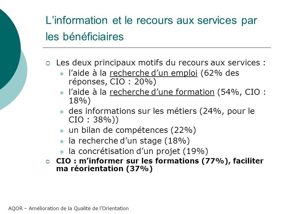 AQOR – Amélioration de la Qualité de lOrientation Linformation et le recours aux services par les bénéficiaires Les deux principaux motifs du recours aux services : laide à la recherche dun emploi (62% des réponses, CIO : 20%) laide à la recherche dune formation (54%, CIO : 18%) des informations sur les métiers (24%, pour le CIO : 38%)) un bilan de compétences (22%) la recherche dun stage (18%) la concrétisation dun projet (19%) CIO : minformer sur les formations (77%), faciliter ma réorientation (37%)