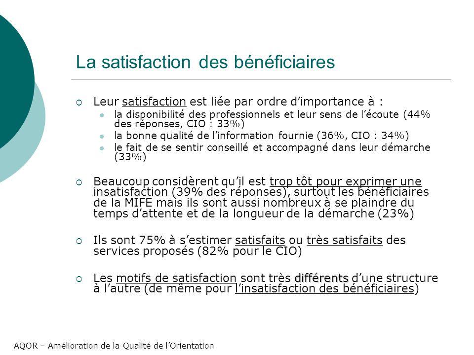 AQOR – Amélioration de la Qualité de lOrientation La satisfaction des bénéficiaires Leur satisfaction est liée par ordre dimportance à : la disponibilité des professionnels et leur sens de lécoute (44% des réponses, CIO : 33%) la bonne qualité de linformation fournie (36%, CIO : 34%) le fait de se sentir conseillé et accompagné dans leur démarche (33%) Beaucoup considèrent quil est trop tôt pour exprimer une insatisfaction (39% des réponses), surtout les bénéficiaires de la MIFE mais ils sont aussi nombreux à se plaindre du temps dattente et de la longueur de la démarche (23%) Ils sont 75% à sestimer satisfaits ou très satisfaits des services proposés (82% pour le CIO) différents Les motifs de satisfaction sont très différents dune structure à lautre (de même pour linsatisfaction des bénéficiaires)
