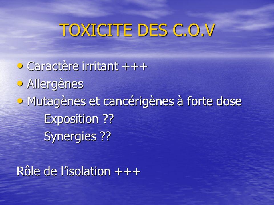 TOXICITE DES C.O.V Caractère irritant +++ Caractère irritant +++ Allergènes Allergènes Mutagènes et cancérigènes à forte dose Mutagènes et cancérigène