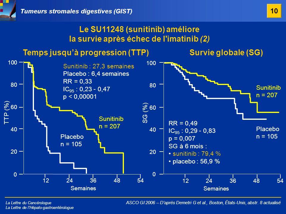 La Lettre du Cancérologue La Lettre de l'Hépato-gastroentérologue Tumeurs stromales digestives (GIST) 10 TTP (%) 0 40 60 80 100 20 1224364854 Sunitini