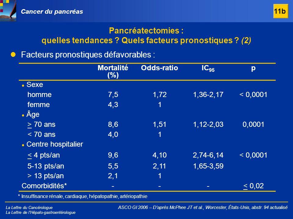 La Lettre du Cancérologue La Lettre de l'Hépato-gastroentérologue Cancer du pancréas Facteurs pronostiques défavorables : ASCO GI 2006 – Daprès McPhee