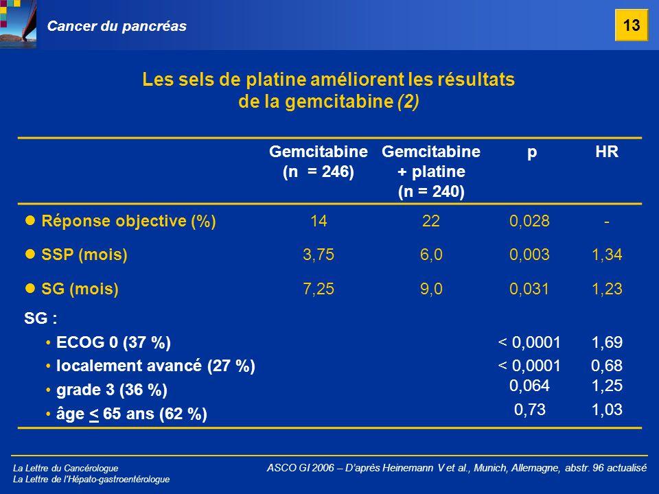 La Lettre du Cancérologue La Lettre de l'Hépato-gastroentérologue Cancer du pancréas Gemcitabine (n = 246) Gemcitabine + platine (n = 240) pHR Réponse