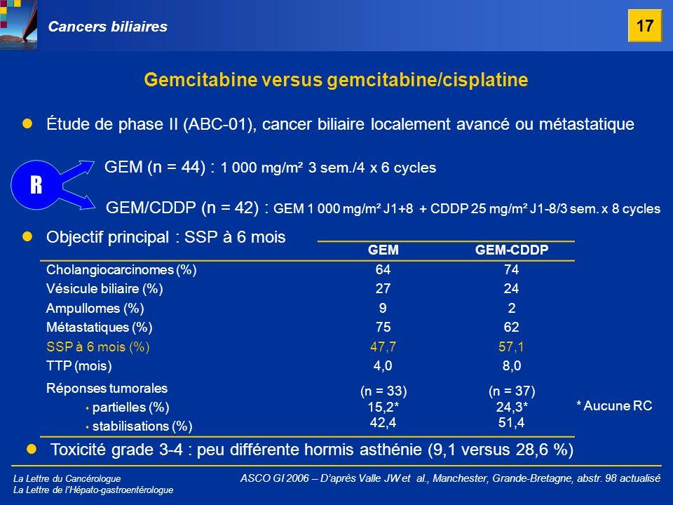La Lettre du Cancérologue La Lettre de l'Hépato-gastroentérologue Gemcitabine versus gemcitabine/cisplatine ASCO GI 2006 – Daprès Valle JW et al., Man