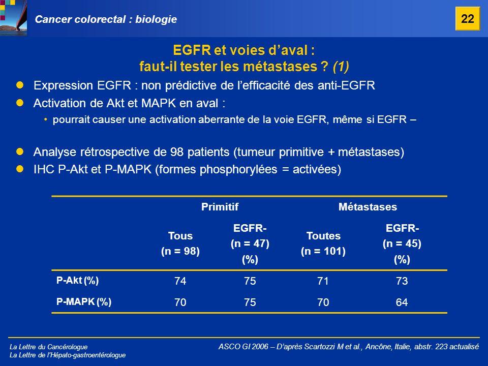 La Lettre du Cancérologue La Lettre de l'Hépato-gastroentérologue EGFR et voies daval : faut-il tester les métastases ? (1) ASCO GI 2006 – Daprès Scar