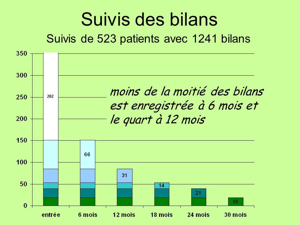 Suivis de 523 patients avec 1241 bilans Suivis des bilans moins de la moitié des bilans est enregistrée à 6 mois et le quart à 12 mois