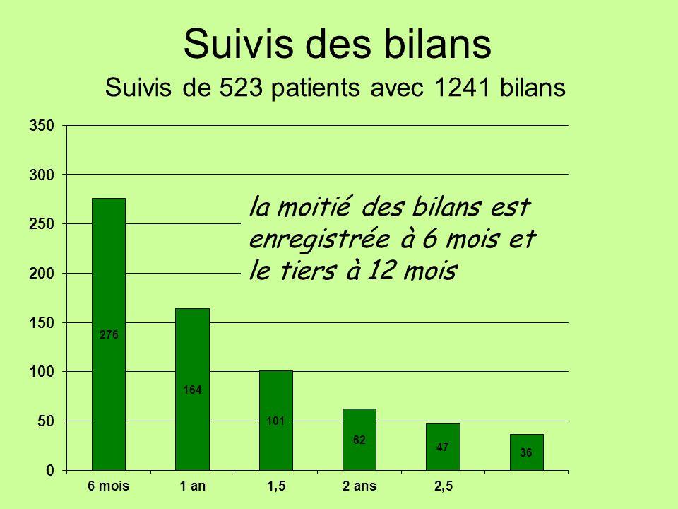 Suivis de 523 patients avec 1241 bilans Suivis des bilans la moitié des bilans est enregistrée à 6 mois et le tiers à 12 mois