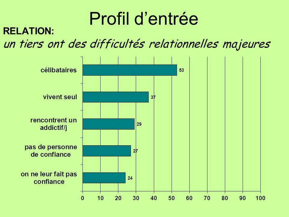 RELATION: un tiers ont des difficultés relationnelles majeures Profil dentrée