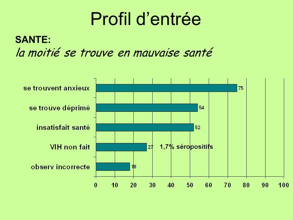 SANTE: la moitié se trouve en mauvaise santé Profil dentrée 1,7% séropositifs