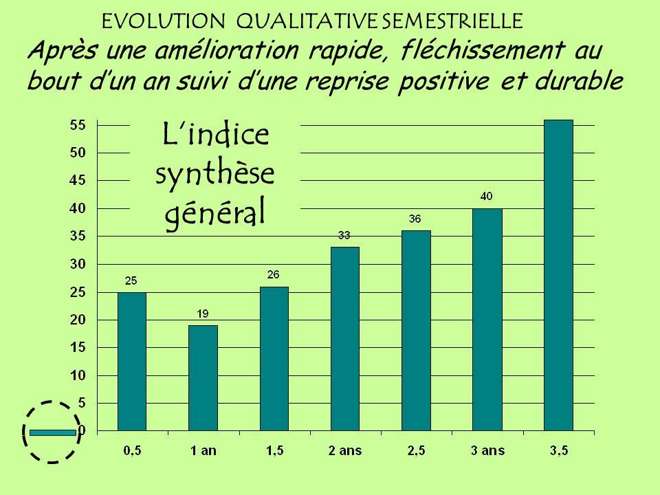 EVOLUTION QUALITATIVE SEMESTRIELLE Variation des indices de changement au 10 juin 2009 Suivis 353 patients : 703 bilans: 151 à 6 mois, 85 à 12 mois 54