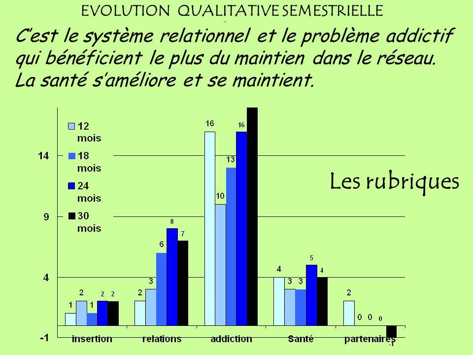 Les rubriques sont indépendantes et ne peuvent donc être comparées entre elles Les rubriques EVOLUTION QUALITATIVE SEMESTRIELLE Variation des indices