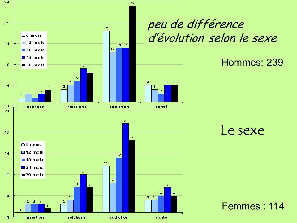 Le sexe Hommes: 239 Femmes : 114 peu de différence dévolution selon le sexe