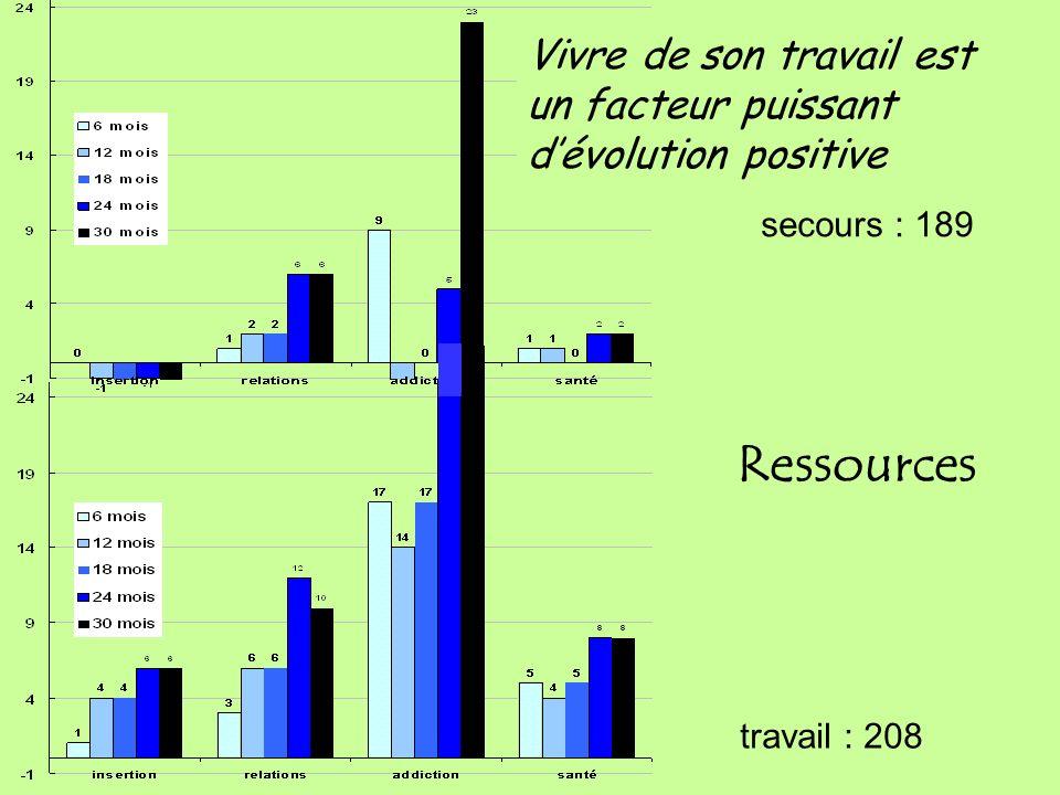 Ressources secours : 189 travail : 208 Vivre de son travail est un facteur puissant dévolution positive