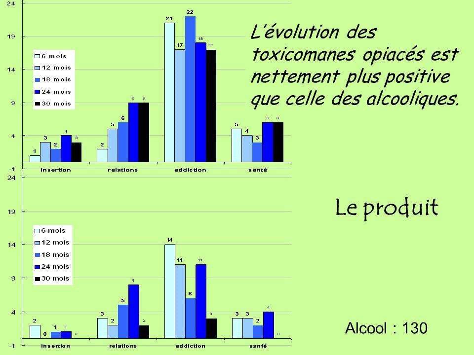 Le produit Opiacés : 130 Alcool : 130 Lévolution des toxicomanes opiacés est nettement plus positive que celle des alcooliques.