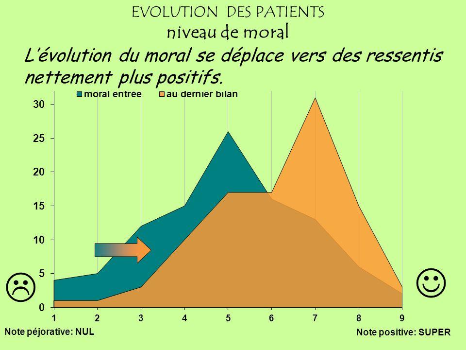 EVOLUTION DES PATIENTS niveau de moral 353 bilans dentrée: 151 derniers bilans Note péjorative: NUL Note positive: SUPER Lévolution du moral se déplac