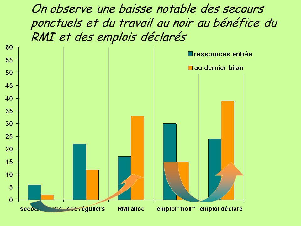 EVOLUTION DES PATIENTS origine des ressources On observe une baisse notable des secours ponctuels et du travail au noir au bénéfice du RMI et des empl