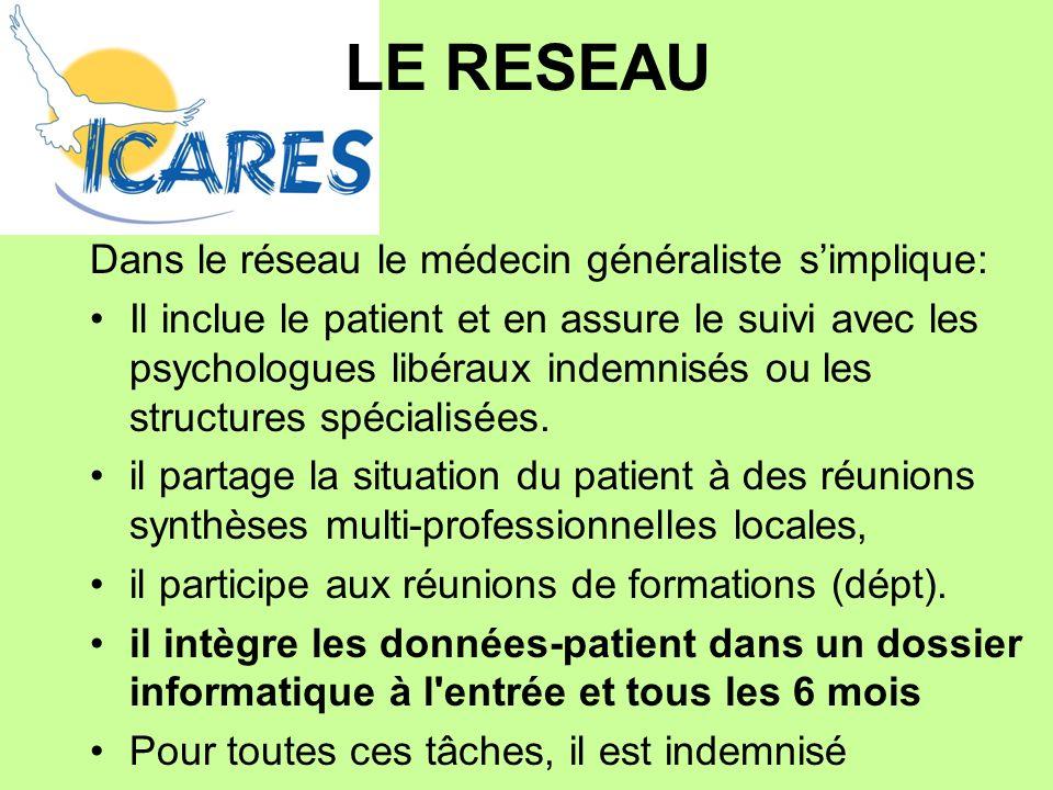 LE RESEAU Dans le réseau le médecin généraliste simplique: Il inclue le patient et en assure le suivi avec les psychologues libéraux indemnisés ou les