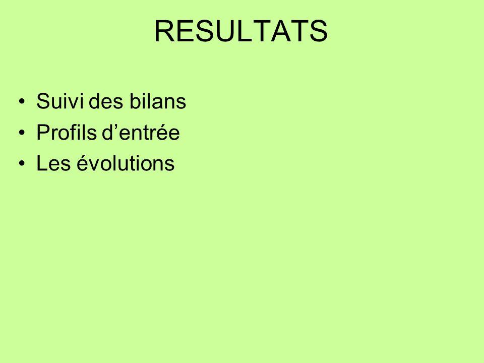RESULTATS Suivi des bilans Profils dentrée Les évolutions