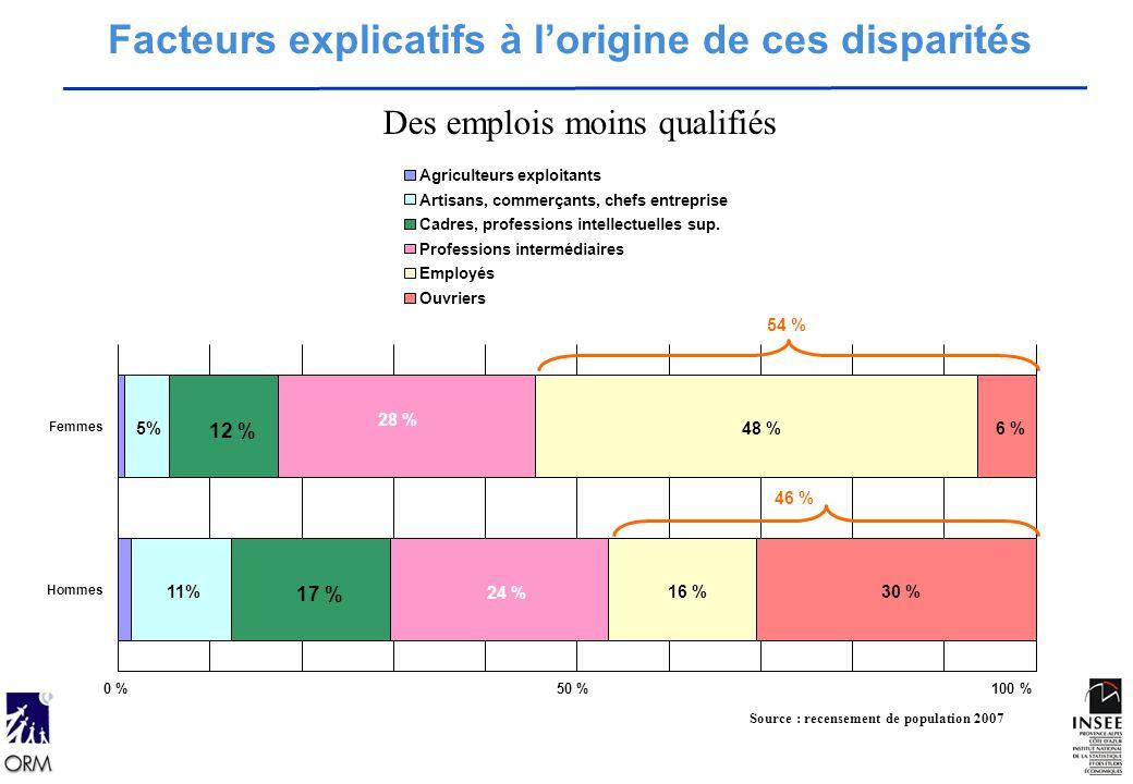 11% 5% 17 % 12 % 24 % 28 % 16 % 48 % 30 % 6 % Hommes Femmes Agriculteurs exploitants Artisans, commerçants, chefs entreprise Cadres, professions intellectuelles sup.