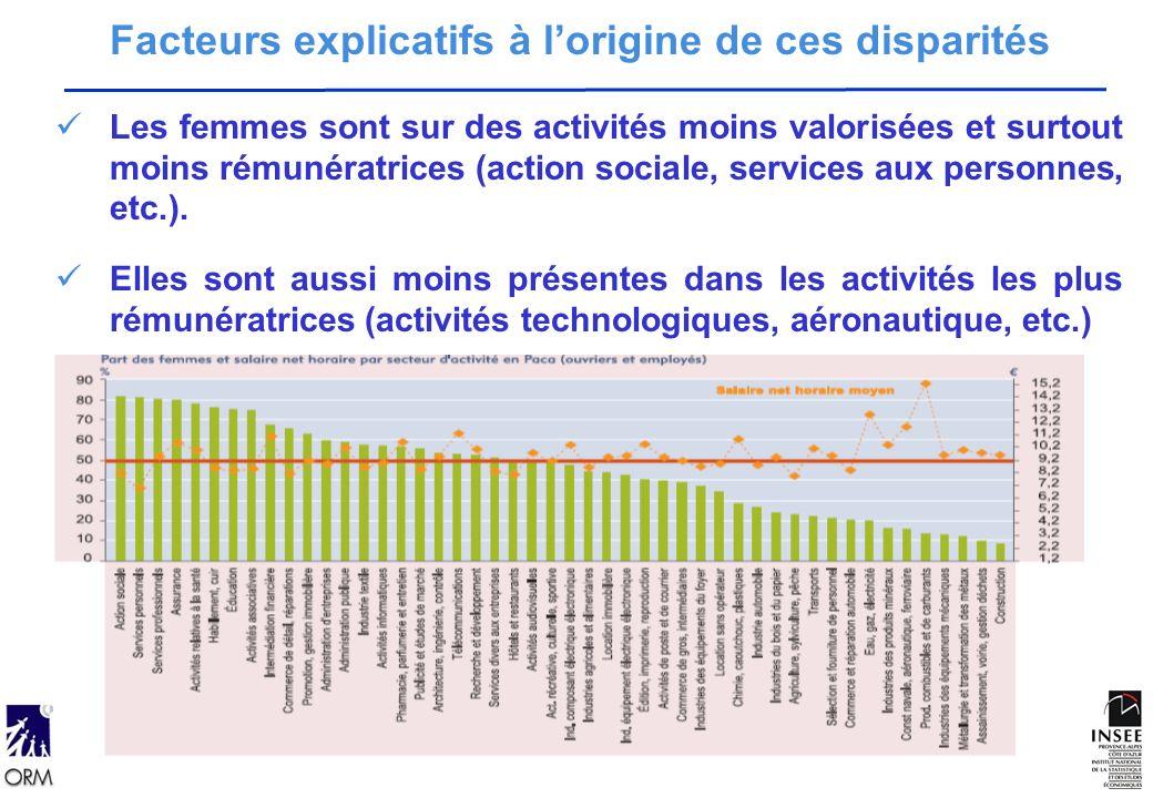 Les facteurs à lorigine de cette disparité Facteurs explicatifs à lorigine de ces disparités Les femmes sont sur des activités moins valorisées et surtout moins rémunératrices (action sociale, services aux personnes, etc.).
